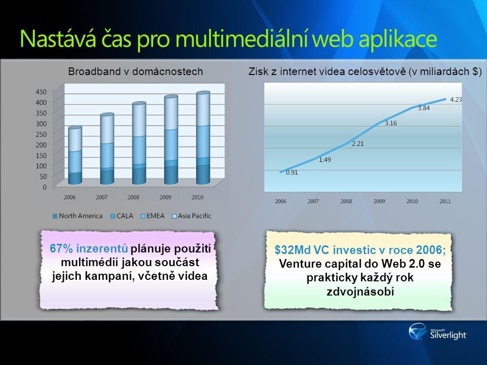 Nastává čas pro multimediální web aplikace $32Md VC investic v roce 2006; Venture capital do Web 2.0 se prakticky každý rok zdvojnásobí 67% inzerentů