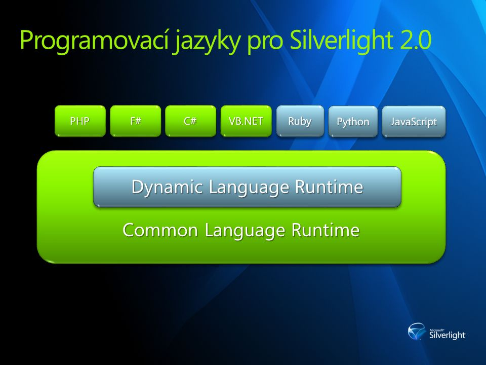 Programovací jazyky pro Silverlight 2.0 RubyRuby PythonPythonJavaScriptJavaScript Common Language Runtime Dynamic Language Runtime VB.NETVB.NETC#C#F#F#PHPPHP