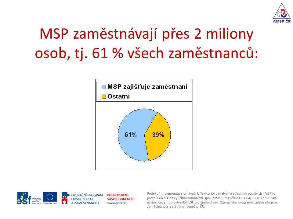 MSP zaměstnávají přes 2 miliony osob, tj. 61 % všech zaměstnanců: Projekt