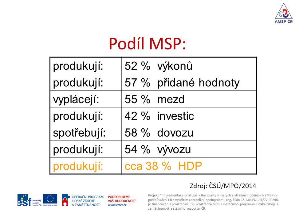 Podíl MSP: Projekt Implementace přístupů k flexicurity v malých a středních podnicích (MSP) v podmínkách ČR s využitím zahraniční spolupráce , reg.