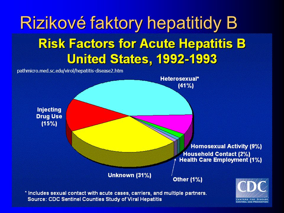 Rizikové faktory hepatitidy B pathmicro.med.sc.edu/virol/hepatitis-disease2.htm