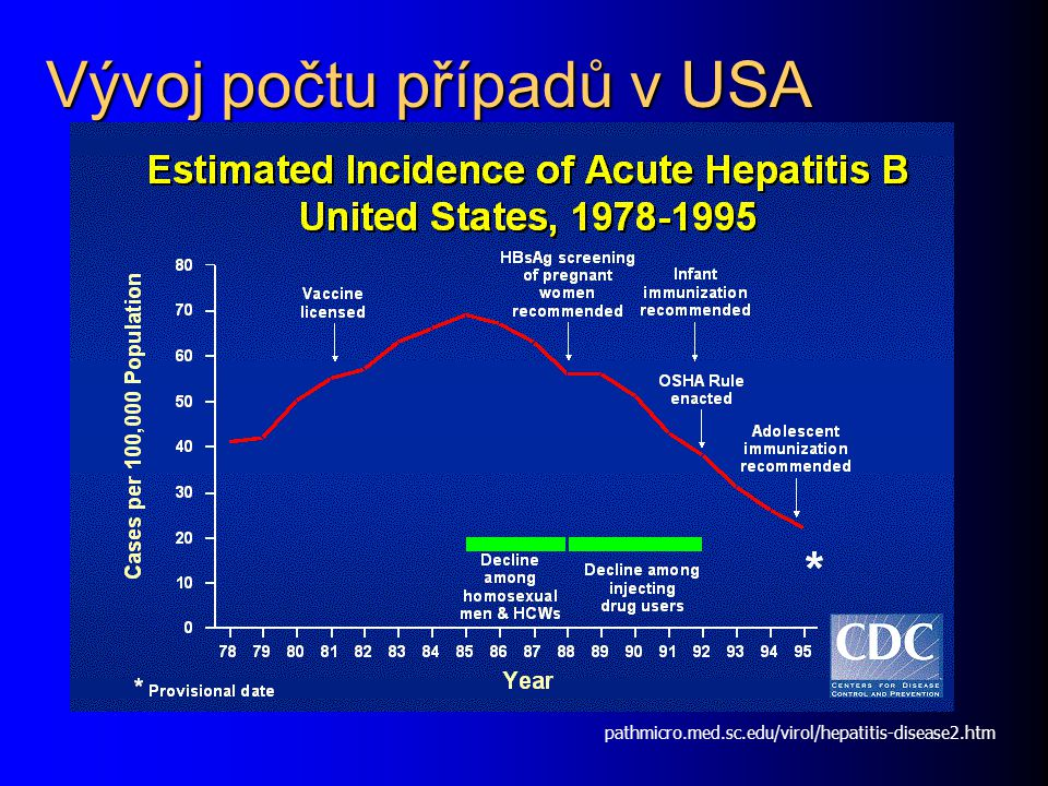Vývoj počtu případů v USA pathmicro.med.sc.edu/virol/hepatitis-disease2.htm