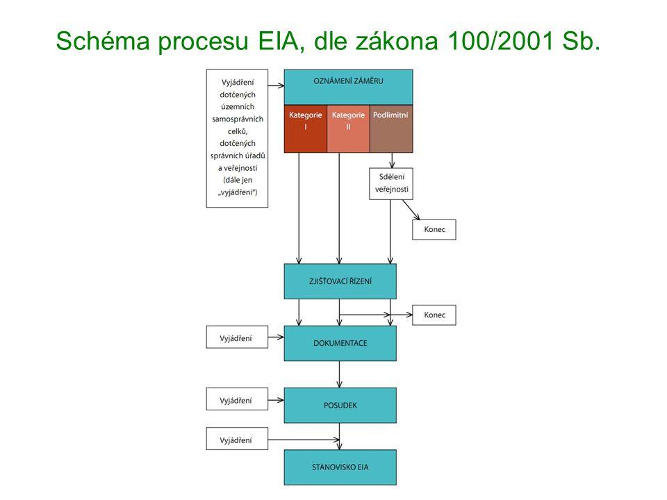 """EIA oznámení předkládá ten, kdo chce provést záměr, příslušnému úřadu (Ministerstvo ŽP nebo kraje) náležitosti oznámení podlimitního záměru - kategorie II -""""malá EIA – jako dokumentace stačí oznámení, při nesouhlasném vyjádření -> úřad může uložit zjišťovací řízení a na základě toho i posuzování -> """"velká EIA náležitosti dokumentace kategorie I – příloha č."""