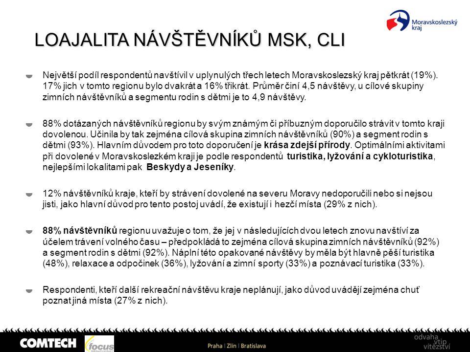 LOAJALITA NÁVŠTĚVNÍKŮ MSK, CLI  Největší podíl respondentů navštívil v uplynulých třech letech Moravskoslezský kraj pětkrát (19%). 17% jich v tomto r