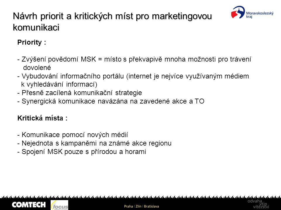 Návrh priorit a kritických míst pro marketingovou komunikaci Priority : - Zvýšení povědomí MSK = místo s překvapivě mnoha možnosti pro trávení dovolen