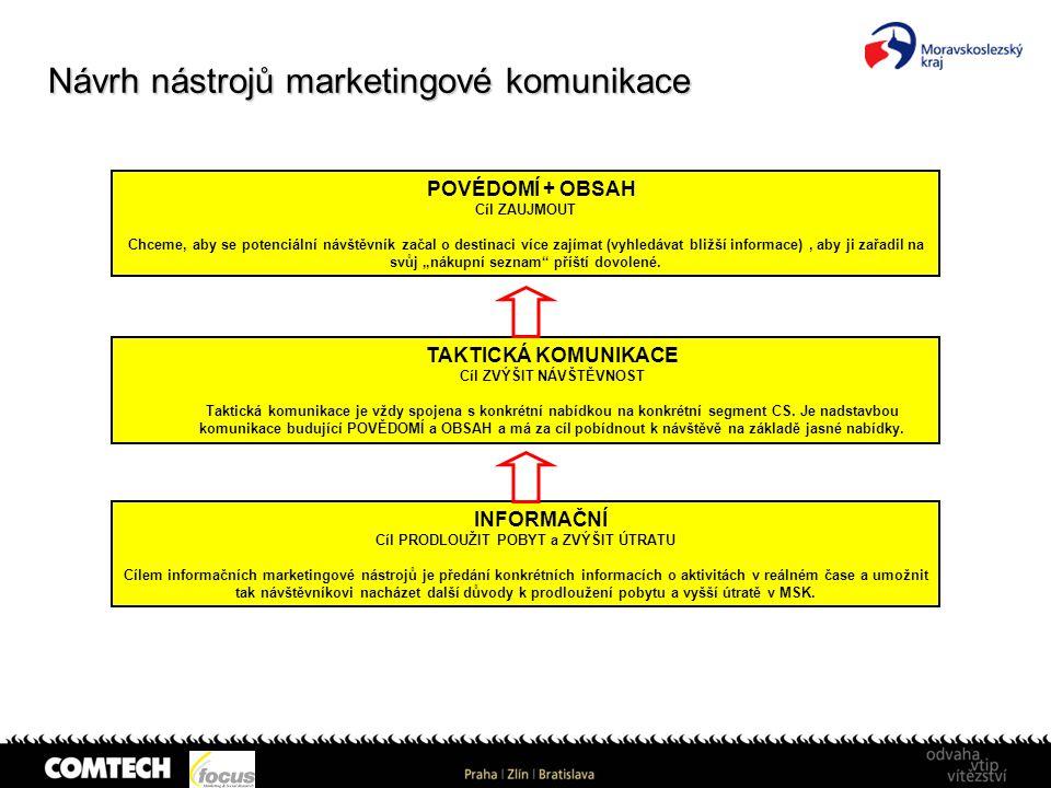Návrh nástrojů marketingové komunikace POVÉDOMÍ + OBSAH Cíl ZAUJMOUT Chceme, aby se potenciální návštěvník začal o destinaci více zajímat (vyhledávat