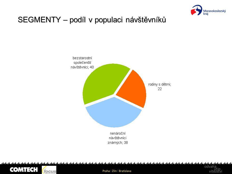 SEGMENTY – podíl v populaci návštěvníků