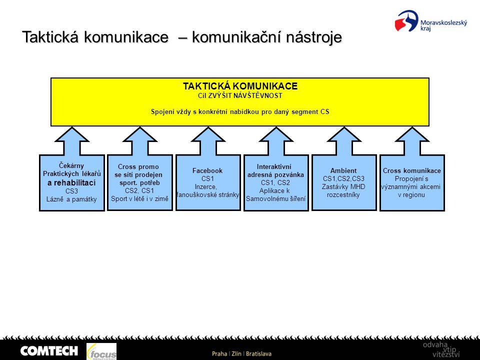 Taktická komunikace – komunikační nástroje TAKTICKÁ KOMUNIKACE Cíl ZVÝŠIT NÁVŠTĚVNOST Spojení vždy s konkrétní nabídkou pro daný segment CS Čekárny Pr
