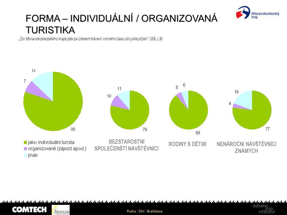 """FORMA – INDIVIDUÁLNÍ / ORGANIZOVANÁ TURISTIKA """"Do Moravskoslezského kraje jste za účelem trávení volného času obvykle přijeli:"""" (S9, L9) BEZSTAROSTNÍ"""