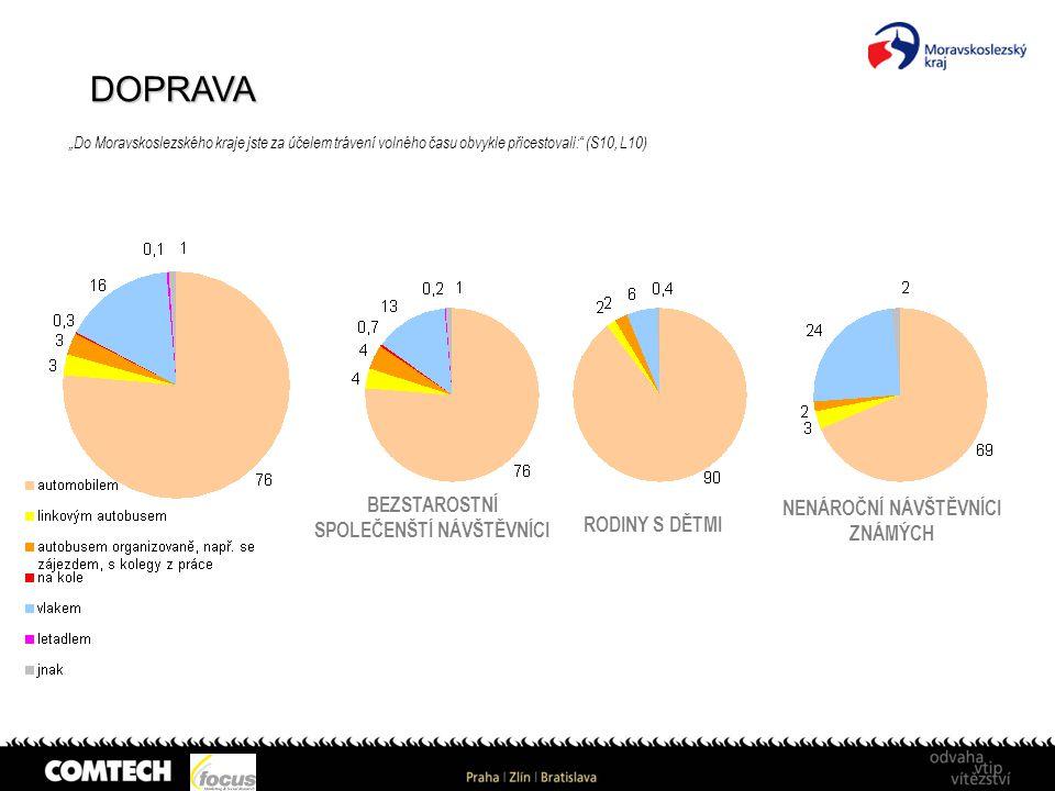 """DOPRAVA """"Do Moravskoslezského kraje jste za účelem trávení volného času obvykle přicestovali:"""" (S10, L10) BEZSTAROSTNÍ SPOLEČENŠTÍ NÁVŠTĚVNÍCI RODINY"""