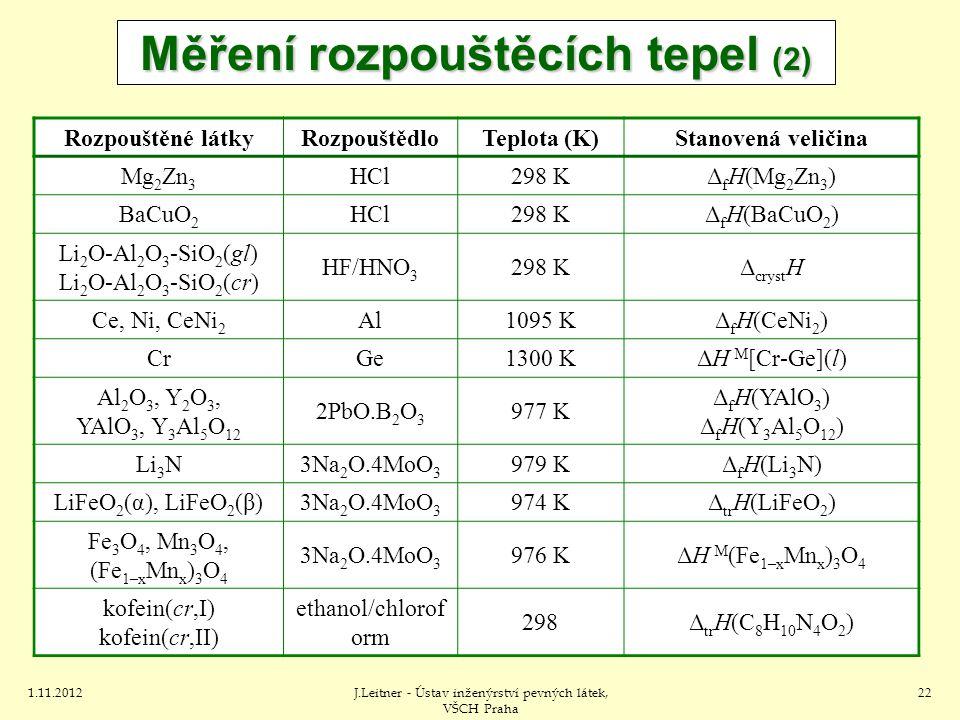 1.11.2012J.Leitner - Ústav inženýrství pevných látek, VŠCH Praha 22 Měření rozpouštěcích tepel (2) Rozpouštěné látkyRozpouštědloTeplota (K)Stanovená veličina Mg 2 Zn 3 HCl298 KΔ f H(Mg 2 Zn 3 ) BaCuO 2 HCl298 KΔ f H(BaCuO 2 ) Li 2 O-Al 2 O 3 -SiO 2 (gl) Li 2 O-Al 2 O 3 -SiO 2 (cr) HF/HNO 3 298 KΔ cryst H Ce, Ni, CeNi 2 Al1095 KΔ f H(CeNi 2 ) CrGe1300 KΔH M [Cr-Ge](l) Al 2 O 3, Y 2 O 3, YAlO 3, Y 3 Al 5 O 12 2PbO.B 2 O 3 977 K Δ f H(YAlO 3 ) Δ f H(Y 3 Al 5 O 12 ) Li 3 N3Na 2 O.4MoO 3 979 KΔ f H(Li 3 N) LiFeO 2 (α), LiFeO 2 (β)3Na 2 O.4MoO 3 974 KΔ tr H(LiFeO 2 ) Fe 3 O 4, Mn 3 O 4, (Fe 1–x Mn x ) 3 O 4 3Na 2 O.4MoO 3 976 KΔH M (Fe 1–x Mn x ) 3 O 4 kofein(cr,I) kofein(cr,II) ethanol/chlorof orm 298Δ tr H(C 8 H 10 N 4 O 2 )