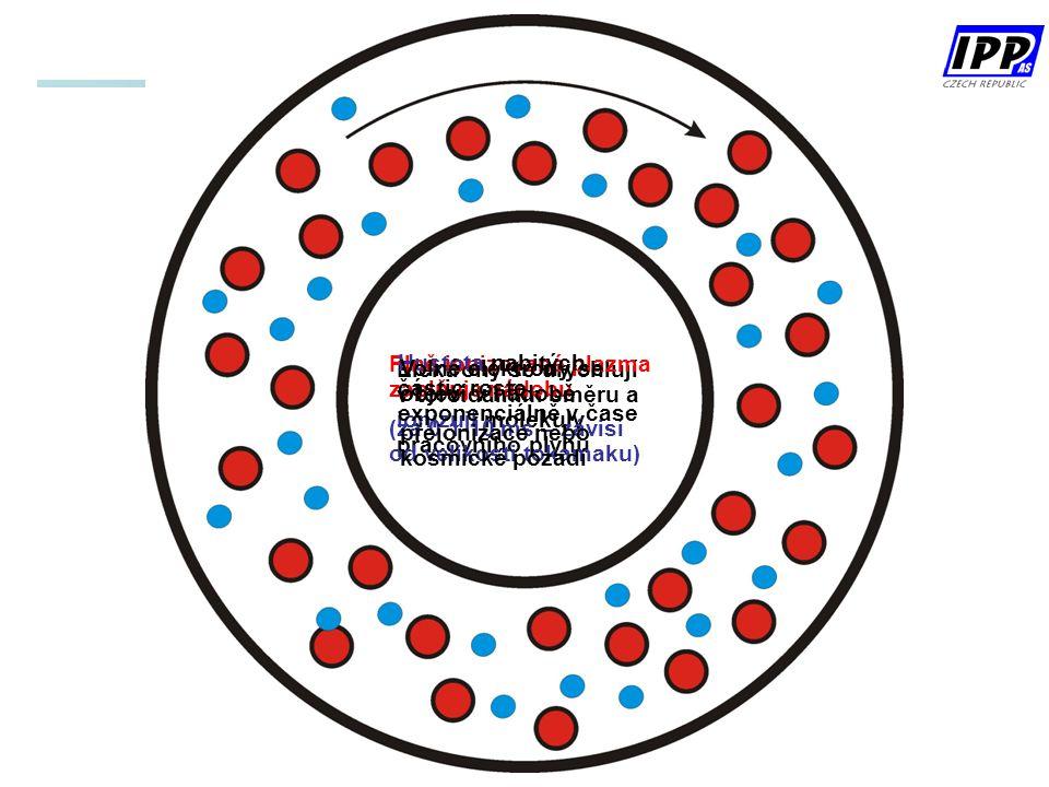 Elektrony se urychlují v toroidálním směru a ionizují molekuly pracovního plynu Plně ionizované plazma zaplňuje nádobu (za 0.1-10 ms – závisí od velikosti tokamaku) Hustota nabitých částic roste exponenciálně v čase Volné elektrony se objeví v nádobě přeionizace nebo kosmické pozadí