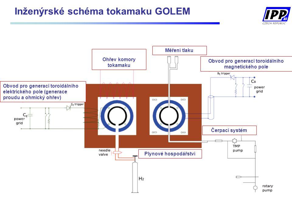 Inženýrské schéma tokamaku GOLEM Obvod pro generaci toroidálního magnetického pole Obvod pro generaci toroidálního elektrického pole (generace proudu a ohmický ohřev) Čerpací systém Plynové hospodářství Měření tlaku Ohřev komory tokamaku