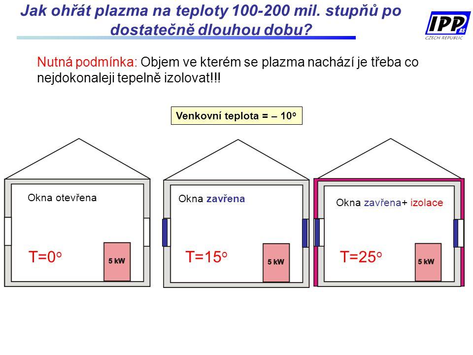 Jak ohřát plazma na teploty 100-200 mil. stupňů po dostatečně dlouhou dobu? Nutná podmínka: Objem ve kterém se plazma nachází je třeba co nejdokonalej