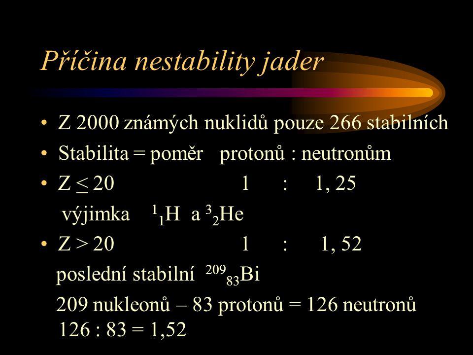 Příčina nestability jader Z 2000 známých nuklidů pouze 266 stabilních Stabilita = poměr protonů : neutronům Z < 20 1 : 1, 25 výjimka 1 1 H a 3 2 He Z > 20 1 : 1, 52 poslední stabilní 209 83 Bi 209 nukleonů – 83 protonů = 126 neutronů 126 : 83 = 1,52