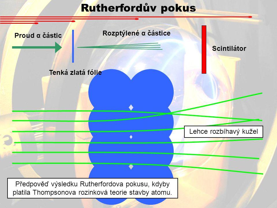 Proud α částic Tenká zlatá fólie Rozptýlené α částice Scintilátor Lehce rozbíhavý kužel Předpověď výsledku Rutherfordova pokusu, kdyby platila Thompsonova rozinková teorie stavby atomu.