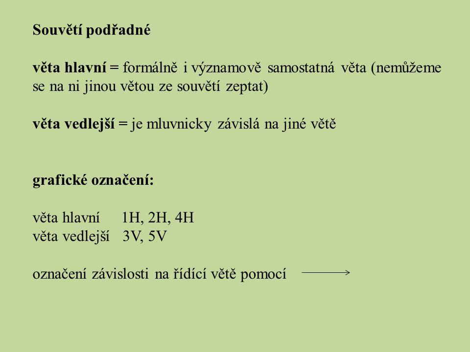 Souvětí podřadné věta hlavní = formálně i významově samostatná věta (nemůžeme se na ni jinou větou ze souvětí zeptat) věta vedlejší = je mluvnicky závislá na jiné větě grafické označení: věta hlavní 1H, 2H, 4H věta vedlejší 3V, 5V označení závislosti na řídící větě pomocí