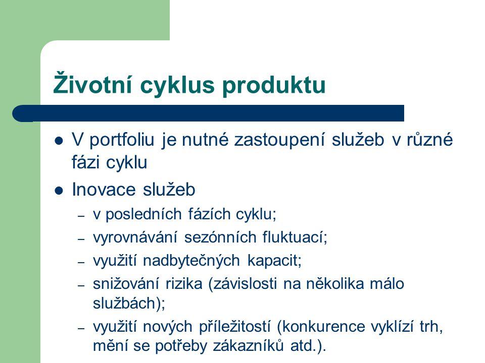 Životní cyklus produktu V portfoliu je nutné zastoupení služeb v různé fázi cyklu Inovace služeb – v posledních fázích cyklu; – vyrovnávání sezónních