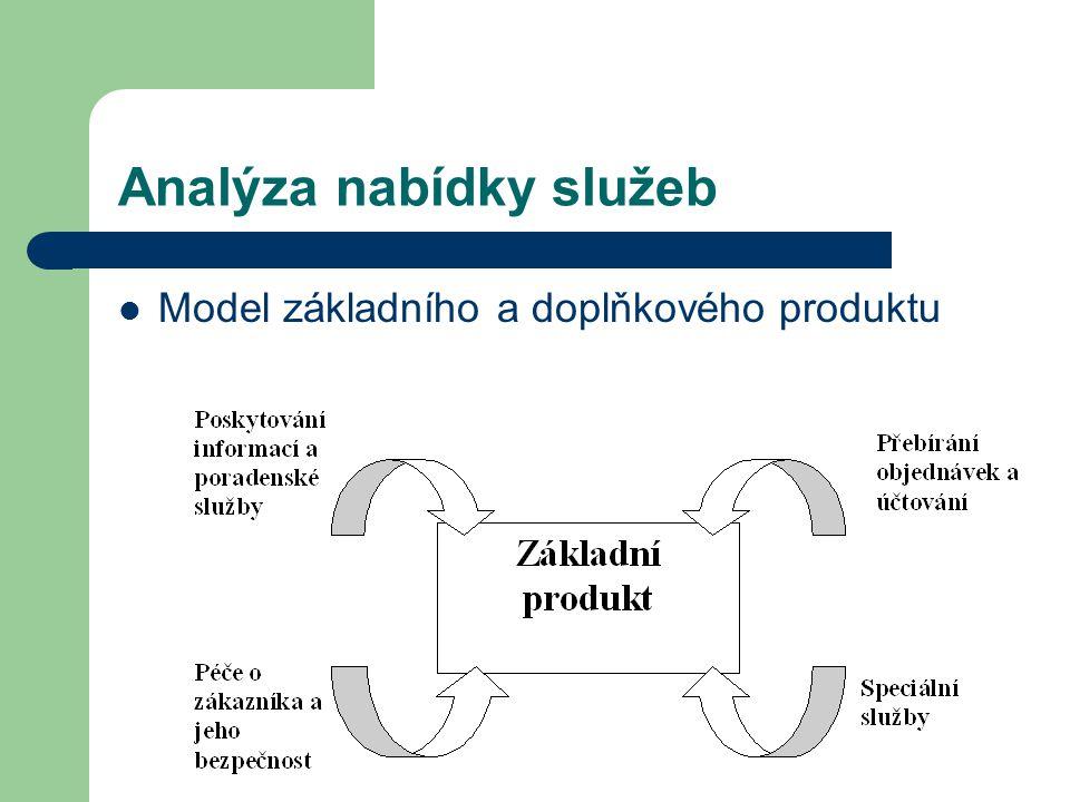 Analýza nabídky služeb Model základního a doplňkového produktu