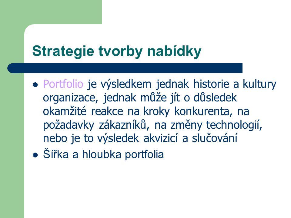 Strategie tvorby nabídky Portfolio je výsledkem jednak historie a kultury organizace, jednak může jít o důsledek okamžité reakce na kroky konkurenta,