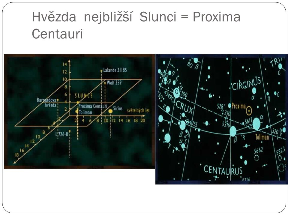 Hvězda nejbližší Slunci = Proxima Centauri