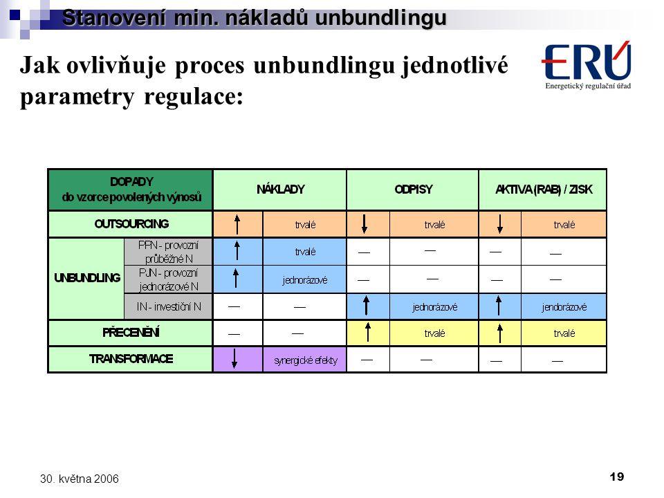 19 30. května 2006 Jak ovlivňuje proces unbundlingu jednotlivé parametry regulace: Stanovení min.