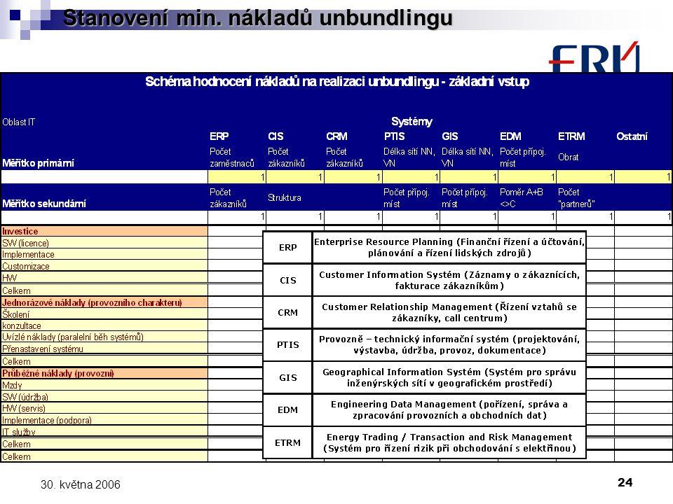 24 30. května 2006 Stanovení min. nákladů unbundlingu