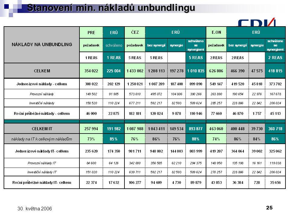 25 30. května 2006 Stanovení min. nákladů unbundlingu