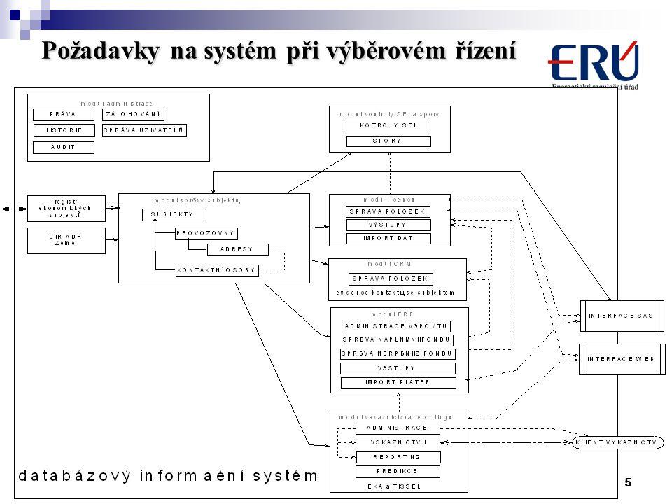 5 30. května 2006 Požadavky na systém při výběrovém řízení