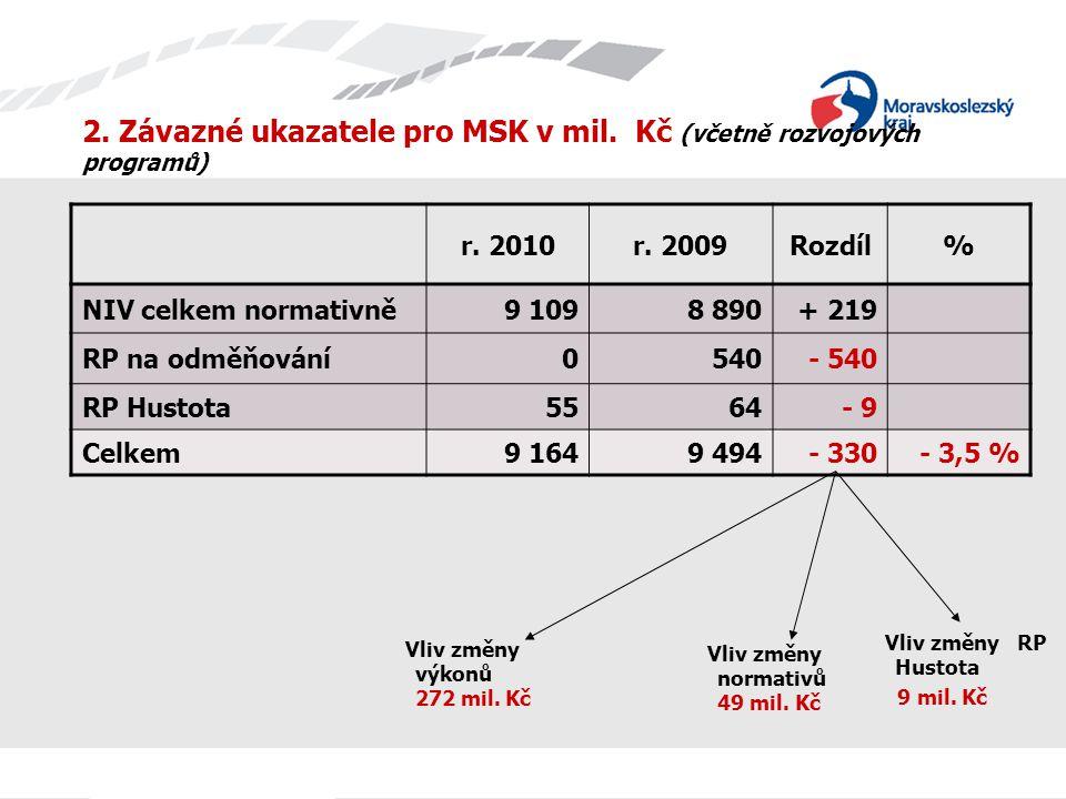 2. Závazné ukazatele pro MSK v mil. Kč (včetně rozvojových programů) r.