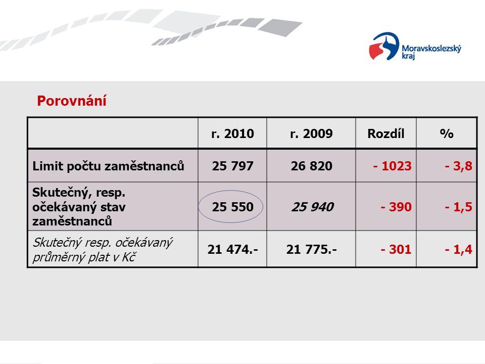 Porovnání r. 2010r. 2009Rozdíl% Limit počtu zaměstnanců25 79726 820- 1023- 3,8 Skutečný, resp.