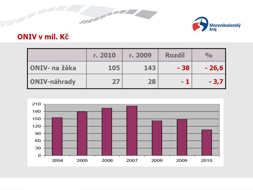 ONIV v mil. Kč r. 2010r. 2009Rozdíl% ONIV- na žáka105143- 38- 26,6 ONIV-náhrady2728- 1- 3,7
