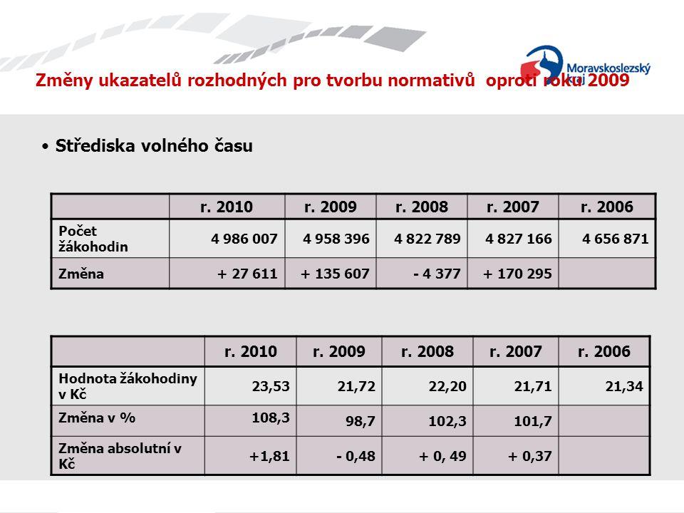Změny ukazatelů rozhodných pro tvorbu normativů oproti roku 2009 Střediska volného času r.