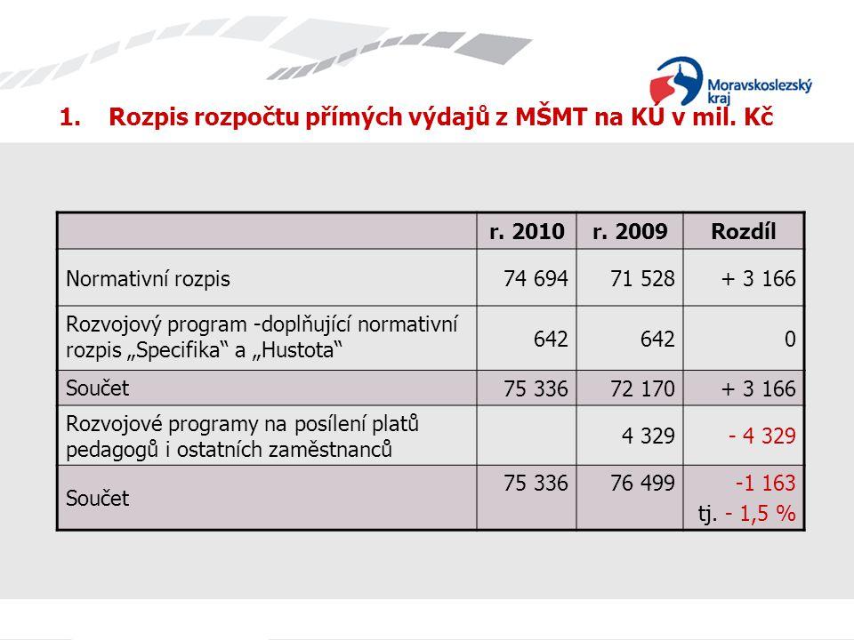 Změny ukazatelů rozhodných pro tvorbu normativů oproti roku 2009 Pedagogicko-psychologické poradny Snížení počtu potenciálních klientů z 2 255 na 2 236 na jednoho odborného pracovníka PPP při tomto rozdělení potenciálních klientů: r.