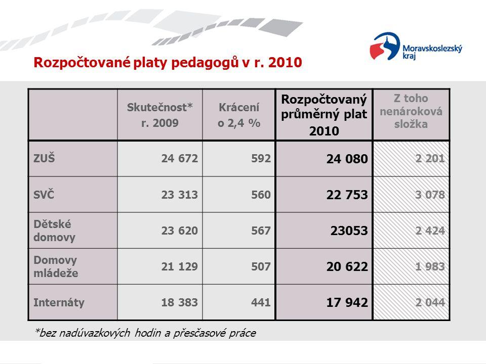 Rozpočtované platy pedagogů v r. 2010 Skutečnost* r.