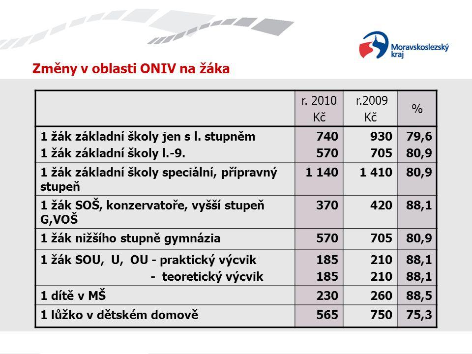 Změny v oblasti ONIV na žáka r. 2010 Kč r.2009 Kč % 1 žák základní školy jen s l.
