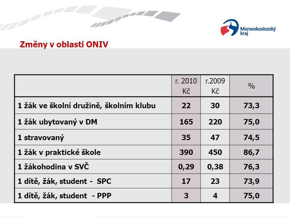 Změny v oblasti ONIV r.