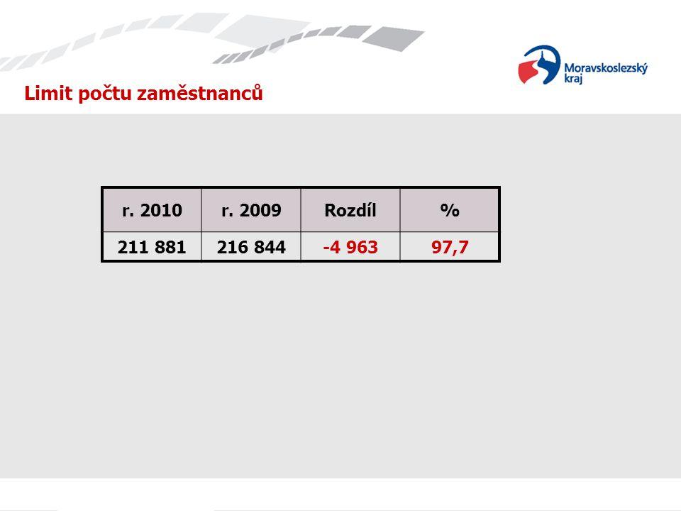 Limit počtu zaměstnanců r. 2010r. 2009Rozdíl% 211 881216 844-4 96397,7