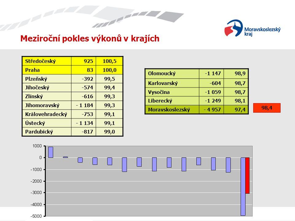 Meziroční pokles výkonů v krajích Středočeský 925100,5 Praha 83100,0 Plzeňský -39299,5 Jihočeský -57499,4 Zlínský -61699,3 Jihomoravský - 1 18499,3 Královehradecký -75399,1 Ústecký - 1 13499,1 Pardubický -81799,0 Olomoucký-1 14798,9 Karlovarský-60498,7 Vysočina-1 05998,7 Liberecký-1 24998,1 Moravskoslezský- 4 95797,4 98,4