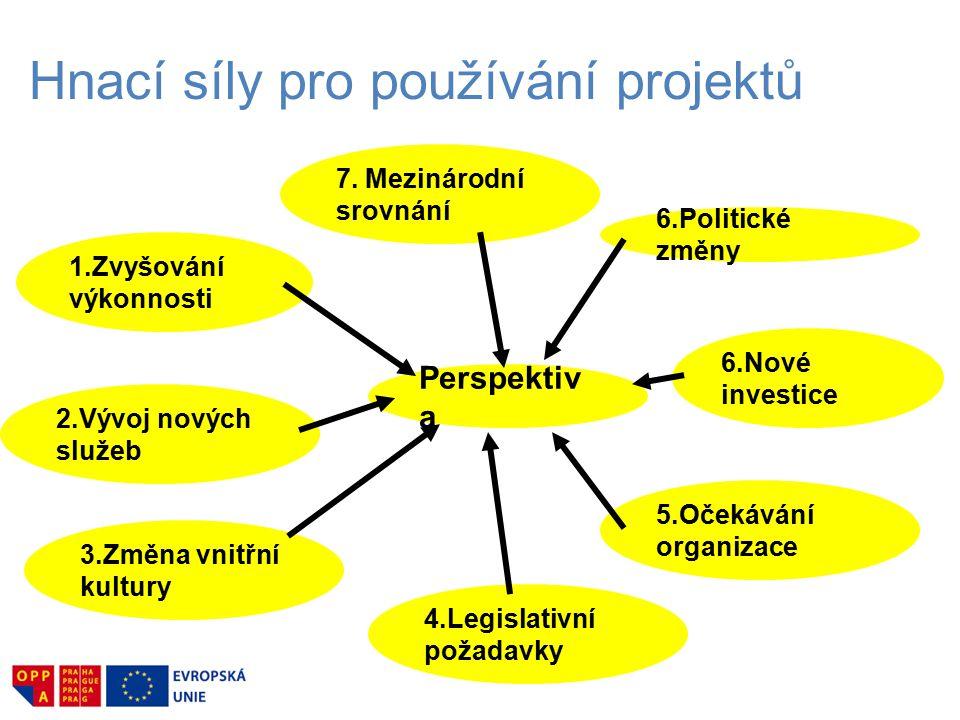 Hnací síly pro používání projektů Perspektiv a 1.Zvyšování výkonnosti 2.Vývoj nových služeb 3.Změna vnitřní kultury 4.Legislativní požadavky 5.Očekávání organizace 6.Politické změny 6.Nové investice 7.