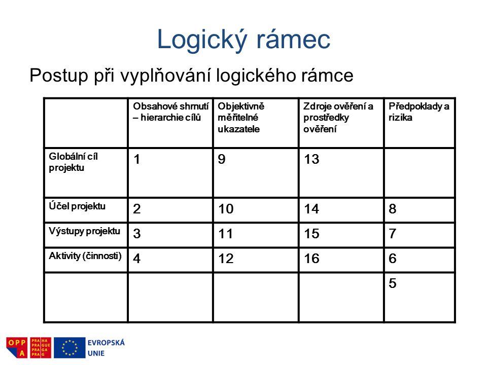 Logický rámec Postup při vyplňování logického rámce Obsahové shrnutí – hierarchie cílů Objektivně měřitelné ukazatele Zdroje ověření a prostředky ověř