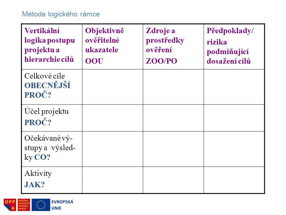 Vertikální logika postupu projektu a hierarchie cílů Objektivně ověřitelné ukazatele OOU Zdroje a prostředky ověření ZOO/PO Předpoklady/ rizika podmiňující dosažení cílů Celkové cíle OBECNĚJŠÍ PROČ.