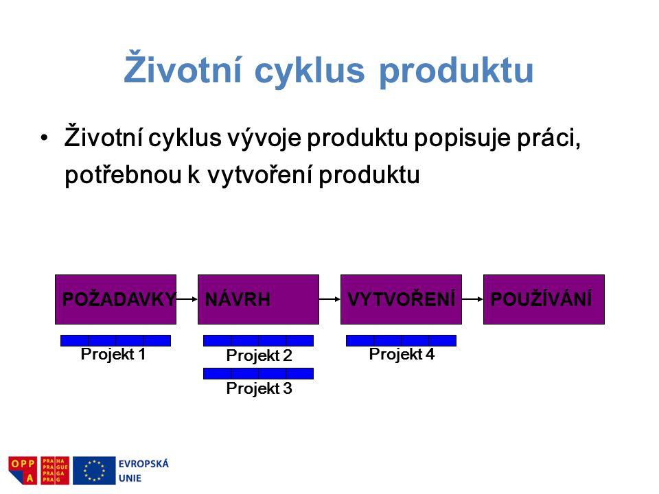 Životní cyklus vývoje produktu popisuje práci, potřebnou k vytvoření produktu POŽADAVKYNÁVRHVYTVOŘENÍPOUŽÍVÁNÍ Projekt 1 Projekt 2 Projekt 3 Projekt 4 Životní cyklus produktu
