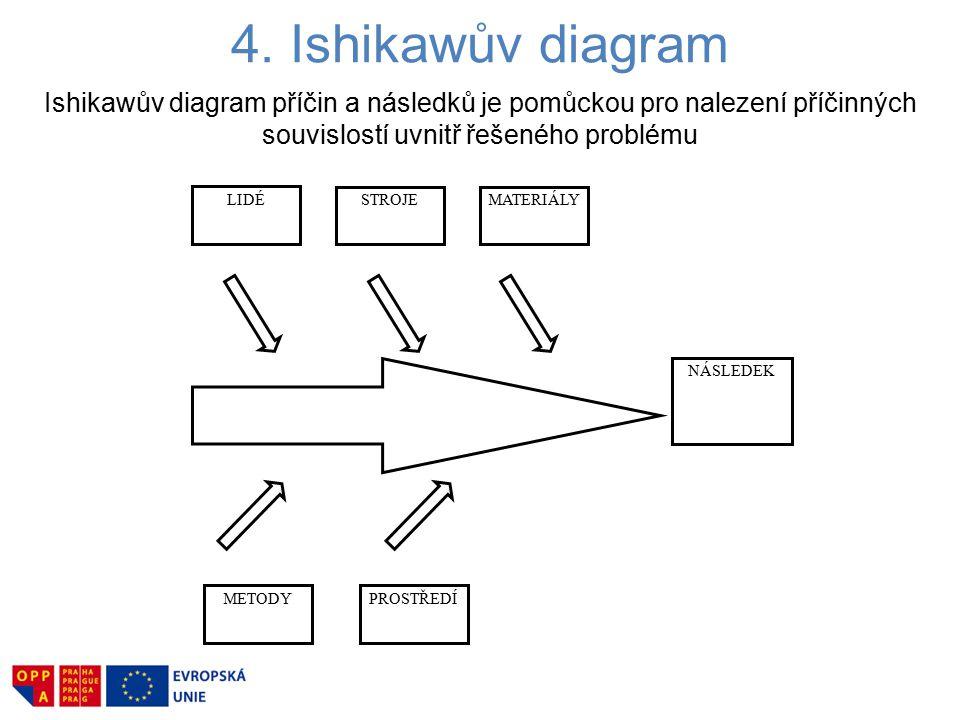 4. Ishikawův diagram LIDÉ STROJEMATERIÁLY NÁSLEDEK METODYPROSTŘEDÍ Ishikawův diagram příčin a následků je pomůckou pro nalezení příčinných souvislostí