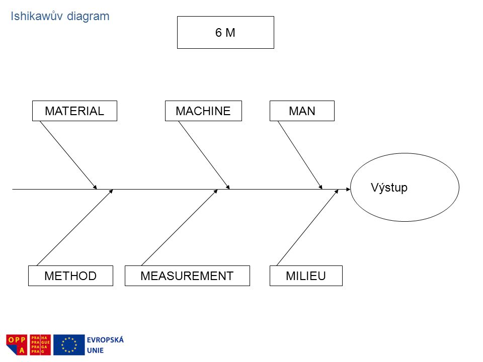 Výstup MANMACHINEMATERIAL METHODMEASUREMENTMILIEU 6 M Ishikawův diagram