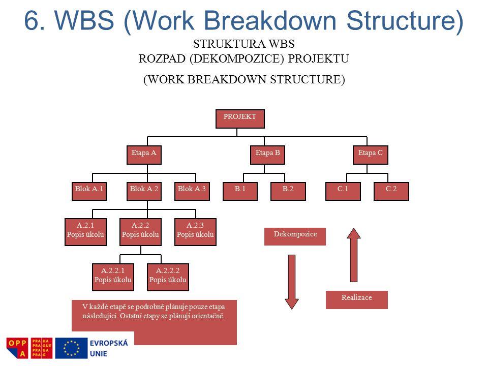 6. WBS (Work Breakdown Structure) STRUKTURA WBS ROZPAD (DEKOMPOZICE) PROJEKTU (WORK BREAKDOWN STRUCTURE) Etapa AEtapa C PROJEKT Etapa B B.1B.2Blok A.1