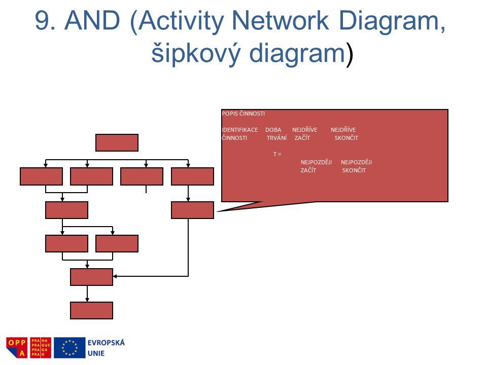 9. AND (Activity Network Diagram, šipkový diagram) POPIS ČINNOSTI IDENTIFIKACE DOBA NEJDŘÍVE NEJDŘÍVE ČINNOSTI TRVÁNÍ ZAČÍT SKONČIT T = NEJPOZDĚJI NEJ