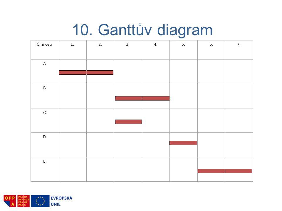 10. Ganttův diagram Činnosti1.2.3.4.5.6.7. A B C D E