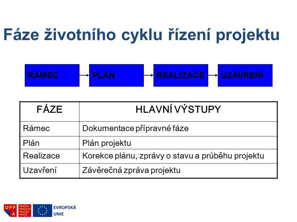 RÁMECPLÁNREALIZACEUZAVŘENÍ Fáze životního cyklu řízení projektu FÁZEHLAVNÍ VÝSTUPY RámecDokumentace přípravné fáze PlánPlán projektu RealizaceKorekce plánu, zprávy o stavu a průběhu projektu UzavřeníZávěrečná zpráva projektu