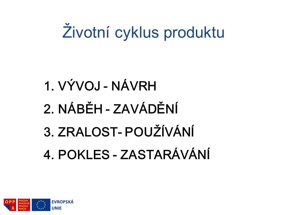 Životní cyklus produktu 1.VÝVOJ - NÁVRH 2.NÁBĚH - ZAVÁDĚNÍ 3.ZRALOST- POUŽÍVÁNÍ 4.POKLES - ZASTARÁVÁNÍ